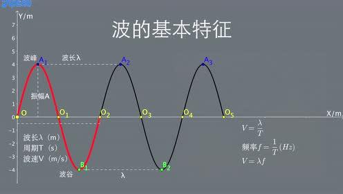 高中物理选修2-1第5章 电磁波 通信技术
