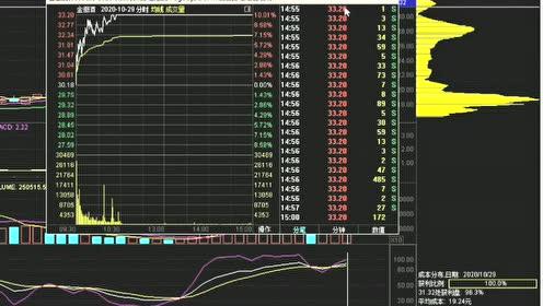 热门股票炒股如何选择盘中介入点