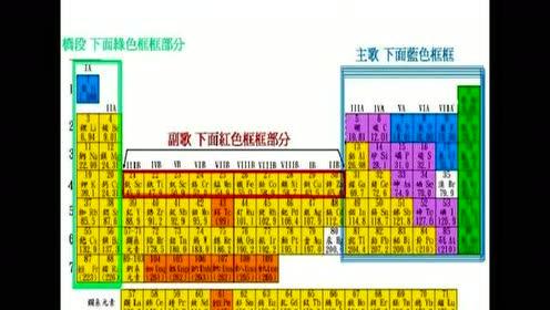 高中化學必修二第一章 物質結構 元素周期律 第1節 元素周期表