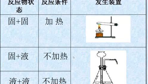 新版九年级化学上册第六单元 碳和碳的氧化物6.2 二氧化碳制取的研究