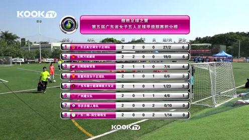 平均两分钟进一球 女子足球比赛惊现23比0超大比分