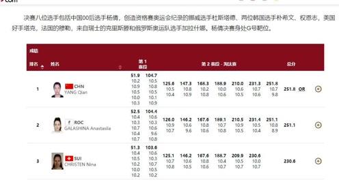 杨倩拿下东京奥运会首金,10米气步枪251.8环创奥运会纪录