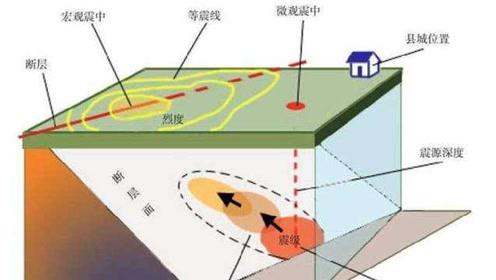 2.3 地震的成因及作用 教科版五年级科学上册第二单元  地球表面的变化