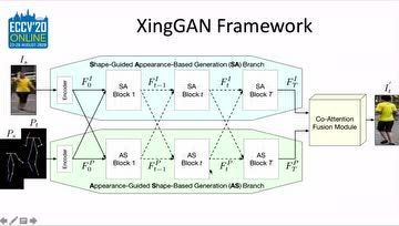11.唐浩:XingGAN for Person Image Generation