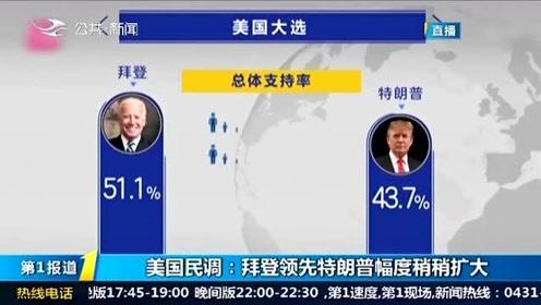 美国大选民调:拜登领先特朗普的优势稍稍扩大