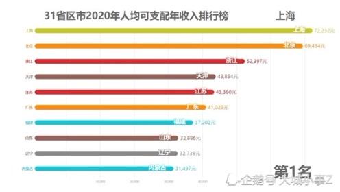全國31省市區2020年人均可支配收入排行榜,上海以72232元排第一