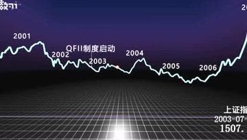 80秒看中国股市28年跌宕起伏 这几次股灾你躲过了吗?