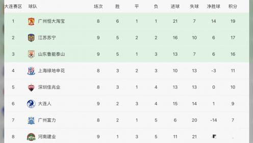 中超最新积分榜:苏宁力克鲁能升至第2,大连人2连胜逼近前4