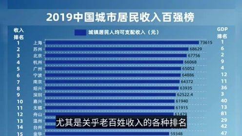 城市居民收入百強榜:江浙粵霸榜,直轄市表現大不同