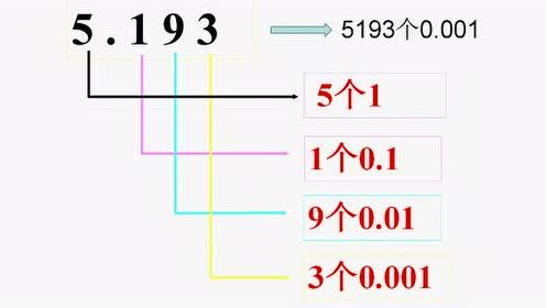 The meaning and nature of decimals
