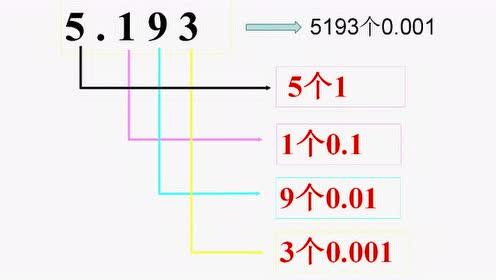 四年级数学下册四 小数的意义和性质