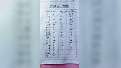 中國城市人均收入排行榜