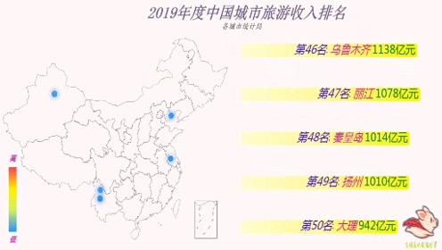 数据可视化—中国城市旅游收入排名(top50),国庆都去哪儿做贡献了?