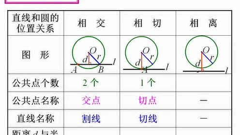 High School Mathematics Compulsory Chapter 4 Circle and Equation 4.2 Positional Relationship Between Lines and Circles