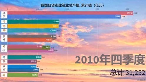 中国top:各省市建筑行业持续走高吗?视频告诉你
