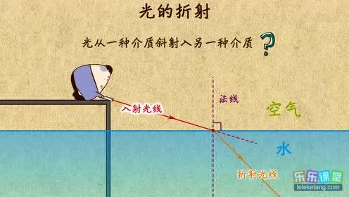 高中物理选修2-3第一章 光的折射