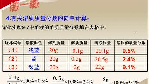 九年級化學下冊第九單元 溶液 課題3 溶液的濃度