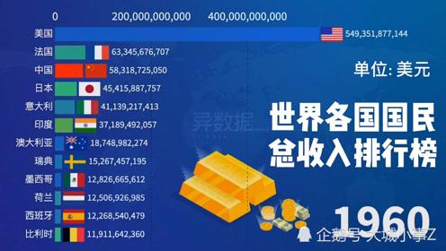 世界各國國民總收入排行榜,21世紀后中國快速崛起