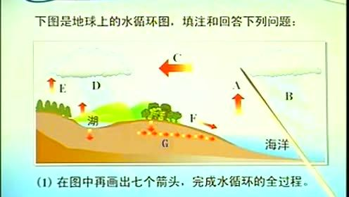 High School Geography Compulsory Chapter 3 Water on Earth Section 1 Water Cycle in Nature