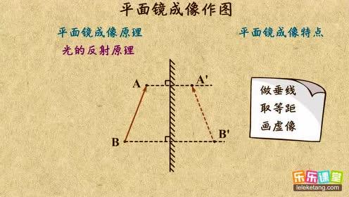 八年级物理上册第二章-光现象_平面镜成像flash作图