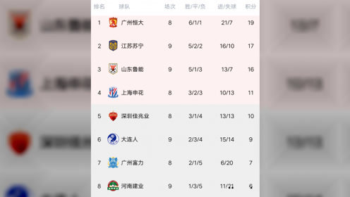 中超最新积分榜:苏宁反超鲁能跃居次席,大连疯狂两连胜杀进前六
