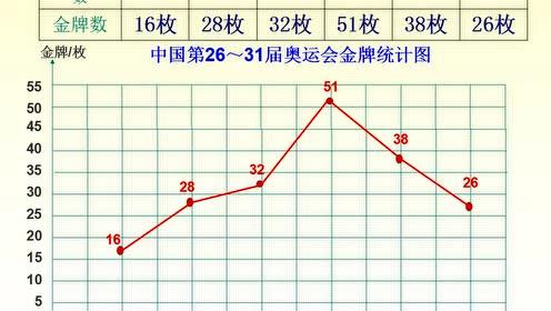 西师大版五年级数学下册6.折线统计图