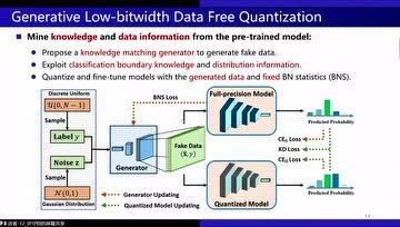 12.许守恺:Generative Low-bitwidth Data Free  Quantization
