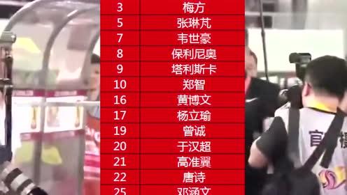 恒大亚冠名单初曝光:26人无冯潇霆张修维 外援仅2人