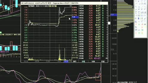 炒股解析:热门股票炒股如何选择盘中介入点?