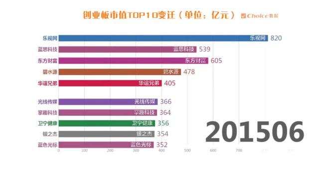創業板市值 TOP10變遷