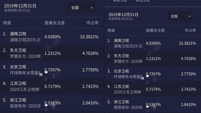 跨年晚会收视率排名出炉,湖南卫视稳坐第一
