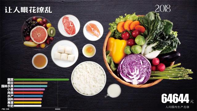 你的餐桌,是中國最重要的發展命題