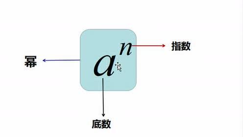 七年級數學上冊第一章 有理數1.5 有理數的乘方