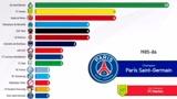大巴黎后起之秀,历届法甲冠军数据(1932-2019)
